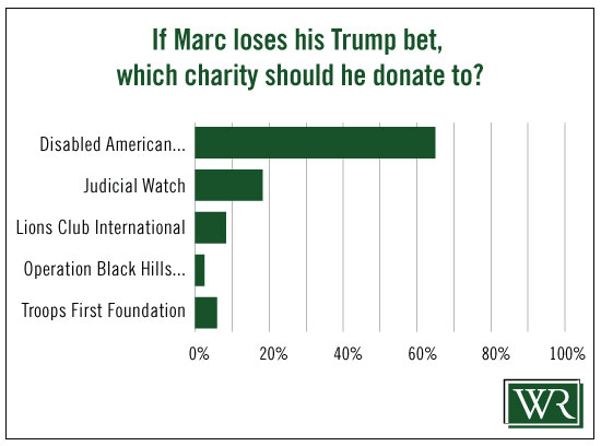 Marc_Trump_Bet_Poll_Results