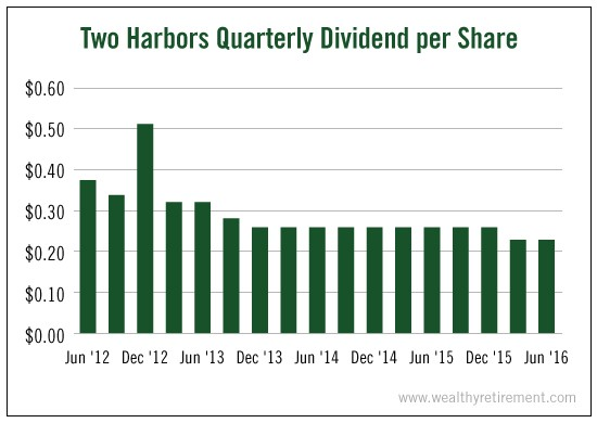 Two_Harbors_Quarterly_Dividend_per_Share