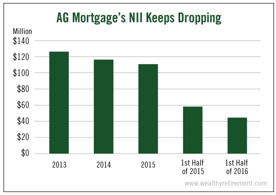 AG_Mortgages_NII_Keeps_Dropping