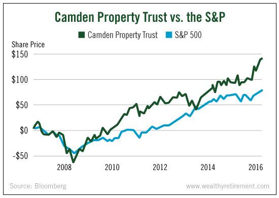 Camden_Property_Versus_SnP
