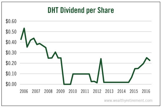 DHT_Dividend_Per_Share