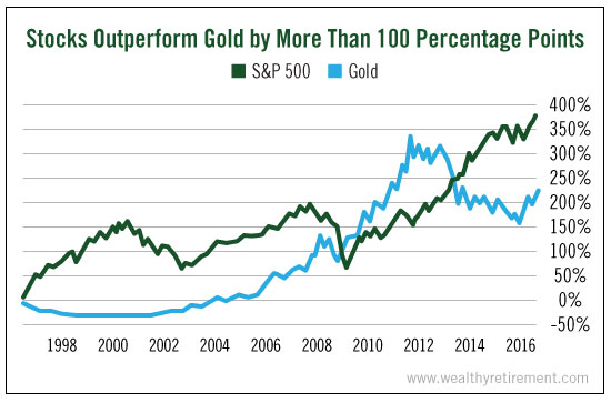 stocks_outperform_gold-1