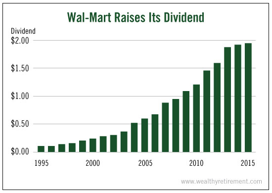 Wal-Mart_Raises_Its_Dividend