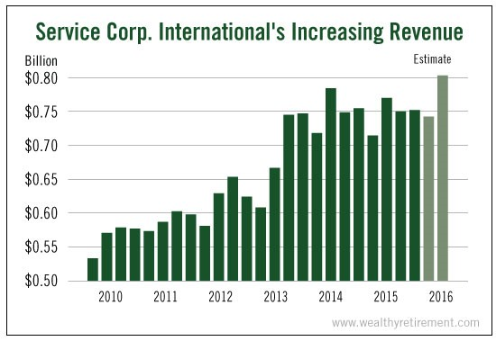 serv-corp-intl-revenue