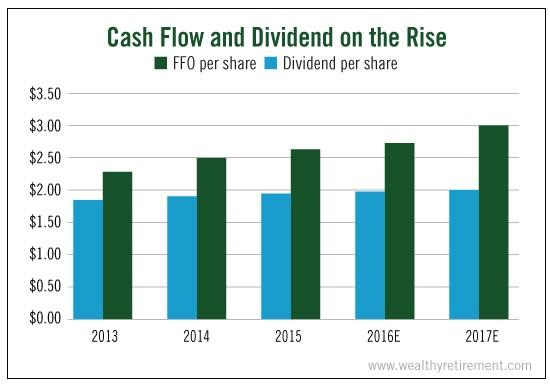 cashflow-dividend-rise