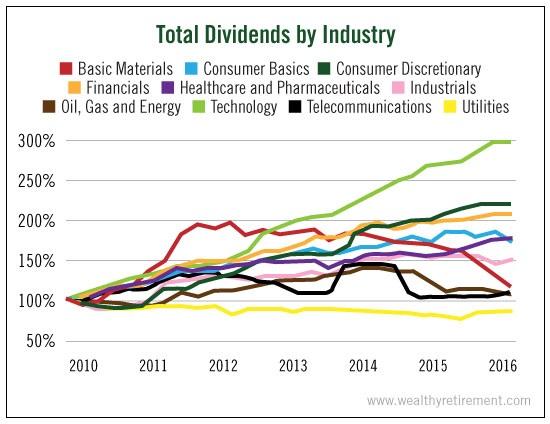 total-dividend-industry1